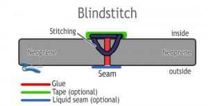 blindstitch seam wetsuit