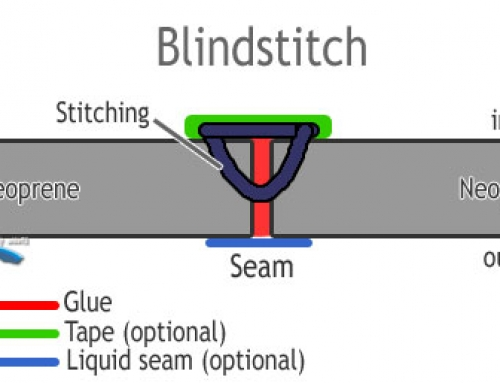 Blindstitch Seam Explained